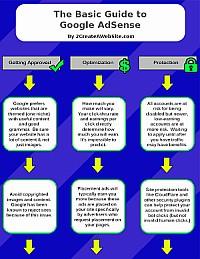 Adsense-guide