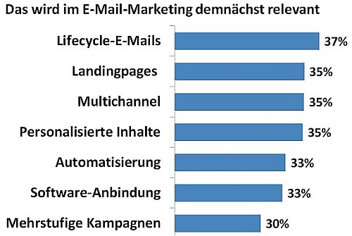 Balkengrafik mit Prozentwerten, welche E-Mail-Marketing-Trends 2016 relevant werden