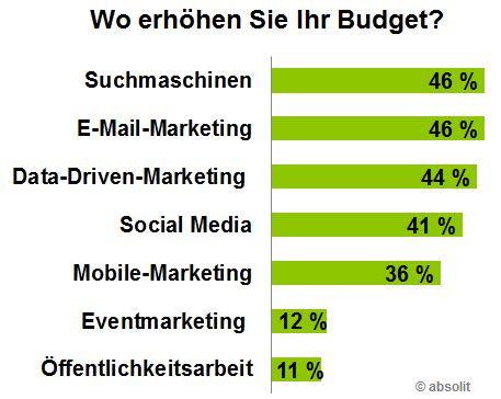 Balkengrafik mit Prozentwerten zur Budgeterhöhung bei den Digital-Marketing-Trends 2016