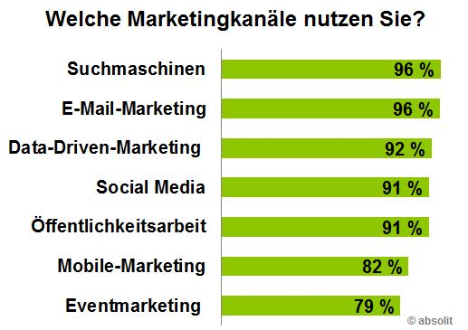 Balkengrafik mit Prozentwerten zur Nutzung der Marketingkanäle