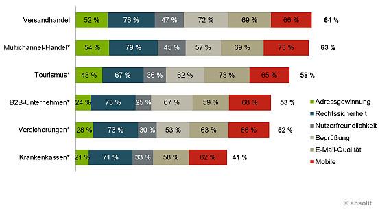 Balkengrafik mit Prozentwerten zur Darstellung des E-Mail-Marketing von 41 führenden Versandhändlern