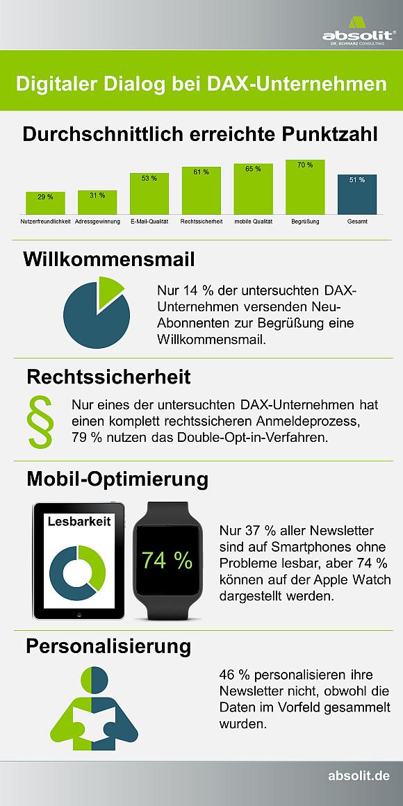 Infografik-Studie-DAX-Unternehmen