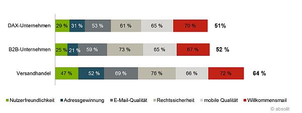 Grafik zur Studie: Vergleich der  Unternehmen