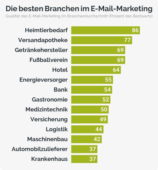 Die-besten-Branchen-im-E-Mail-Marketing