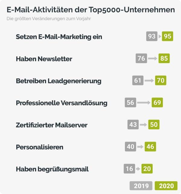E-Mail-Aktivitaeten-der-Top5000-Unternehmen