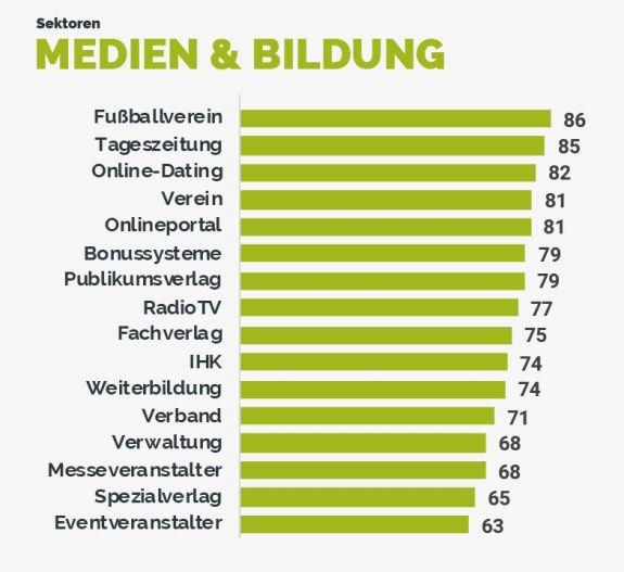 Vergleich – Medien und Bildung