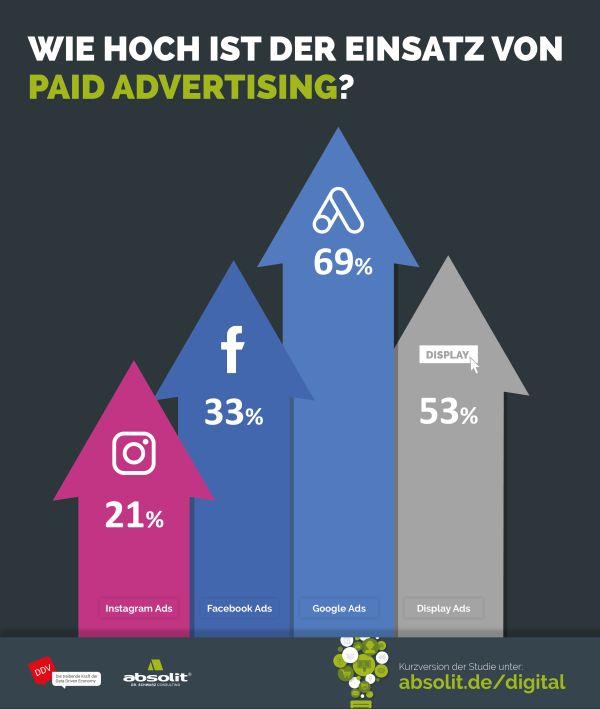 Einsatz von Paid Advertising
