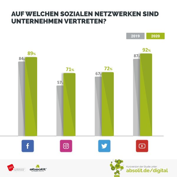Social Media Nutzung im Jahresvergleich